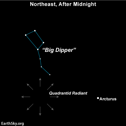Sky diagram showing radial arrows from a point south of the Big Dipper.