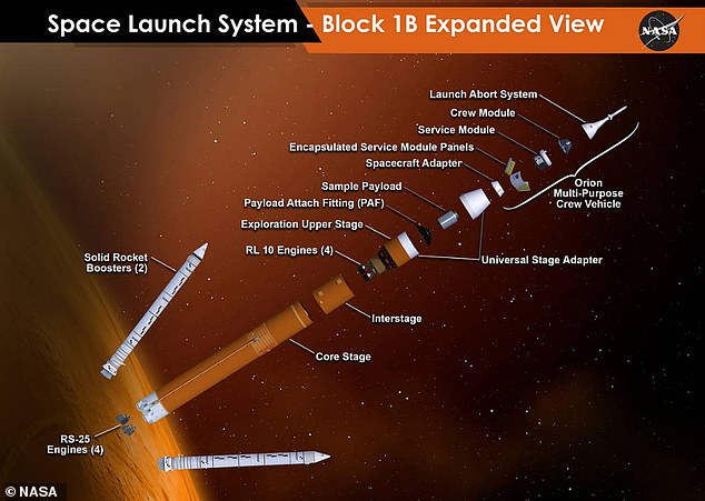 The Space Launch System is the largest missile ever made and will be the backbone of deeper space missions for NASA in the coming decades
