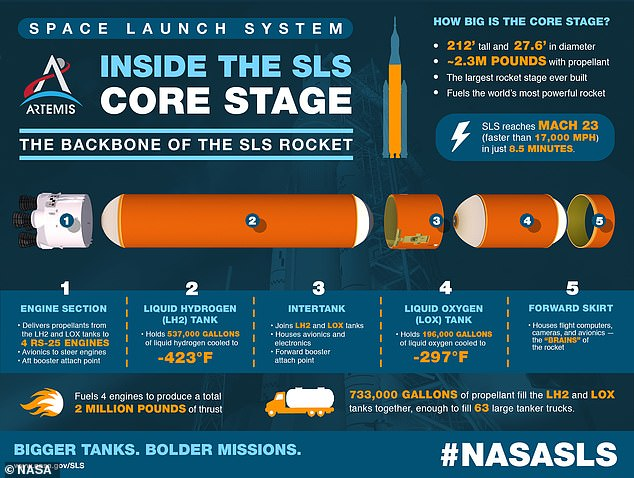 The base stage - the backbone of the SLS - will take astronauts to the Moon in 2024 and to Mars in the next decade